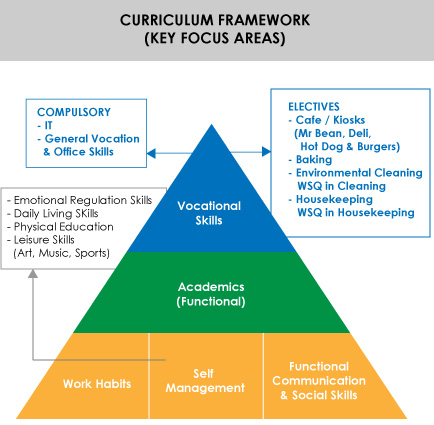 Curriculum Framework - Eden School